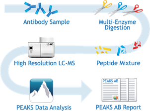 Database Assisted Shotgun Sequencing, DASS