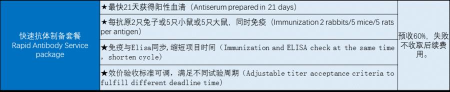 快速抗體制備服務(Rapid Antibody Service)
