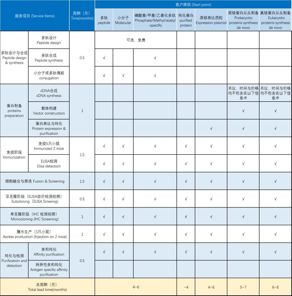 免疫組化保證性抗體制備(IHC-Positive Hybridoma Screening)